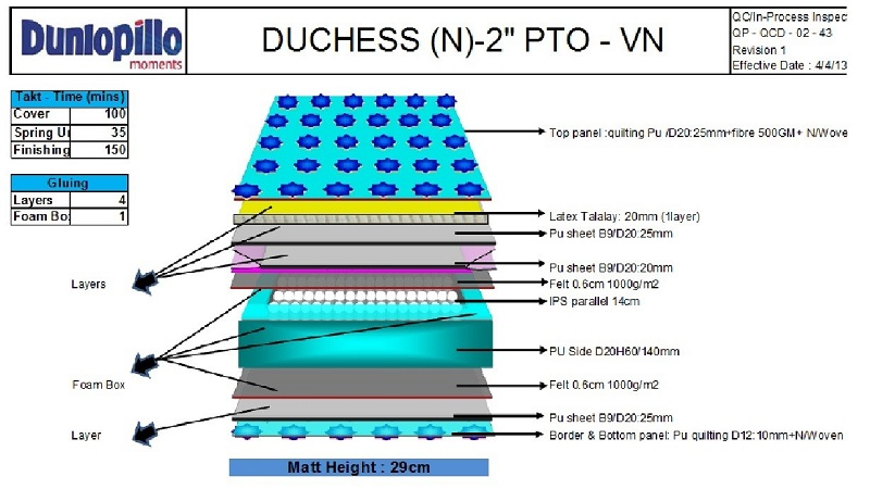 Đệm lò xo Dunlopillo Duchess Extra Firm 10